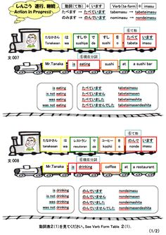 A Collection of Japanese Sentences Composed with Illustrations Japanese Sentences, Japanese Grammar, Japanese Words, English Lessons, Learn English, Japanese Language Learning, Learning Japanese, Japanese Particles, Hiragana