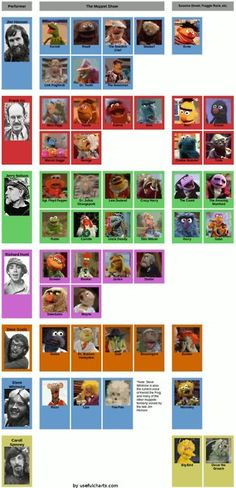Muppets voices (via usefulcharts.com)