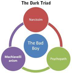 \Beware the Dark Triad: Your Worst Change Management Nightmare    http://en.wikipedia.org/wiki/Dark_triad