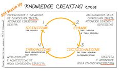 """321_SKETCH UP_ """"Knowledge creating"""" cycle"""