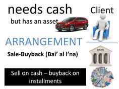 Sale buyback (bai' al I'na) and buy sale-back (tawaruq) are often confused and most independent Shariah councils/boards strongly recommend to avoid these rathe…