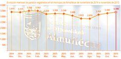 ALMUÑÉCAR.El número de desempleadosregistrados en noviembreen el municipio de Almuñécar, según datos publicados por elObservatorio Argos, dependiente de la Junta de Andalucía,fue de 3.390...