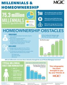 Millennials-and-homeownership-mortgage-infographic