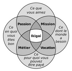 A French version of the Ikigai diagram. Positive Attitude, Positive Vibes, Kaizen, Camping Gifts, Leadership Quotes, Positive Affirmations, Coaching, Finding Yourself, Logos