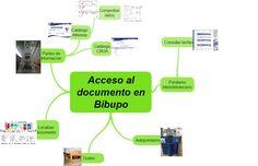 En este mapa mental podéis ver los pasos para el préstamo y acceso al documento en #BibUpo. https://www1.upo.es/biblioteca/servicios/prestamoyad/