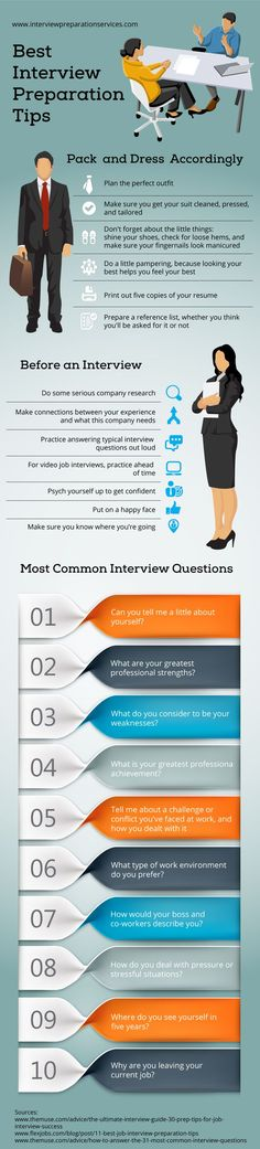 Are you nervous about an upcoming job interview? Need a quick read full of advice on how to ace that interview? This infographic by Interview Preparation Services, which is full of useful preparation tips, may be just what you& looking for. Job Interview Preparation, Interview Skills, Job Interview Tips, Job Interview Questions, Job Interviews, Prepare For Interview, Interview Techniques, Job Resume, Resume Tips