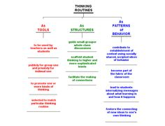 Visible Thinking - The Official Thinking Maps ® Blog