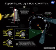 A diagram of how the K2 mission worked. Credit: NASA Ames / W. Stenzel