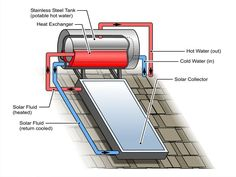 solar hot water fluid infographic
