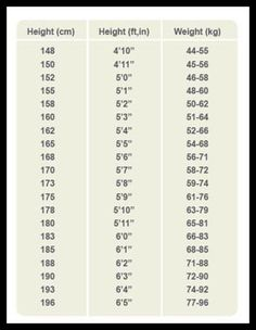 Average Height to Weight Chart - Babies to Teenagers ...