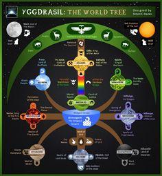 Mythology + Religion: Yggdrasil The World Tree from Norse Mythology | #MythologyAndReligion #Mythology #NorseMythology #Yggdrasil