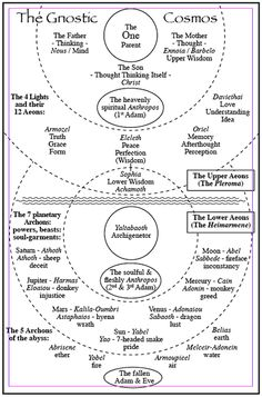 Gnosis creation | The Aeons & Their Roles In The Universe