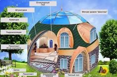 как построить купольный дом своими руками: 13 тыс изображений найдено в Яндекс.Картинках