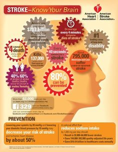 Stroke infographic from the American Heart Association - Share it! #AHA