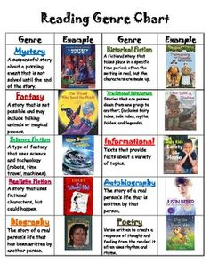 Skating Through Literary Genres Best Picture For Book Genres types of For Your Taste You are looking for something, and it is going to tell you exactly what you are looking for, and you didn't Genre Activities, Library Activities, Reading Genres, Reading Strategies, Reading Genre Posters, Writing Genres, Genre Lessons, Teaching Genre, Genre Anchor Charts