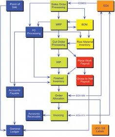 Sample 7 cross functional flow chart document flow work lean six best practices inventory management your process dynamic systems asset tracking software ccuart Gallery