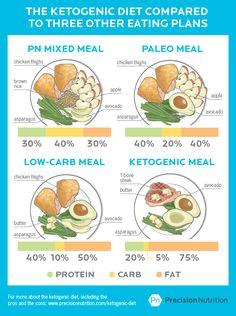 Precision Nutrition article regarding Keto diet