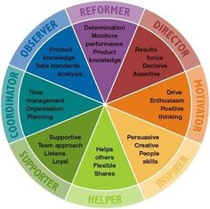 Personal development profiles using Insights Discovery®. The Insights Discovery® system is solidly based on the psychological types theory of Carl Jung.