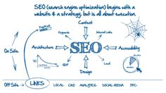 How To Improve SEO Optimization Of Your Website