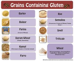 Thinking about going gluten free? Then know your non-gluten free grains