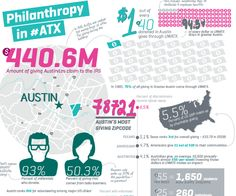 Graphic design project - infographic highlighting philanthropy stats in Austin. Project included research, copy & design.