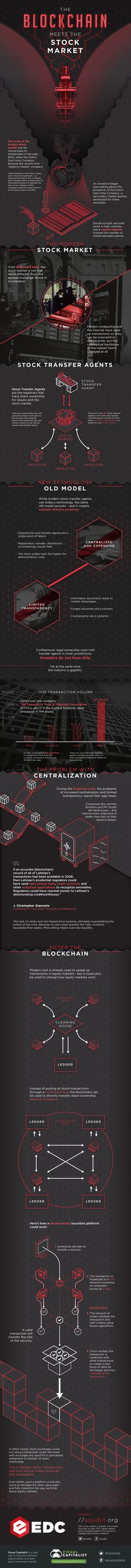 Blockchain  Combining with Stock Market