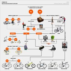 Complete Guide to Buying Your First #Bike  #bisiklet