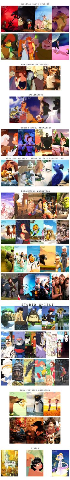 A crash course on non-disney films and studios (sequels not included; Pixar not included to avoid Disney-Pixar rage; list is not exhaustive) Edit: Credit to Aardman Studios for Chicken Run, Wallace &...