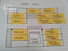 This is a cool idea on how to plan out the kitchen... Kitchen Organization Planning by The Creative Cubby