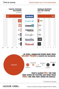 Les Internautes Passent Plus de Temps sur #Pinterest que sur Twitter, Google + et LinkedIn réunis