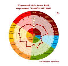 Weyermann® Malz Aroma Rad® Caramünch® - Mehl