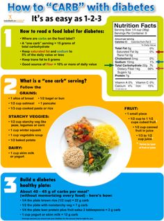 A dietitian or diabetes educator will help you develop a meal plan to get a good balance of carbohydrates protein and fat and an appropriate amount of calories. Theyll teach you how to manage carbohydrate intake usually by carbohydrate counting but Diabetic Recipes, Diet Recipes, Healthy Recipes, Diabetic Food List, Diabetic Snacks Type 2, Pre Diabetic Diet Plan, Healthy Dishes, Foods For Diabetics, Healthy Meals