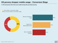 keynote charts Mapping the Grocery Shoppers Mobile Path-to-Purchase.025_