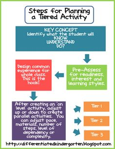 Check out this great chart for planning a tiered activity.