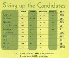 1000 Ideas About Quartz Countertops Prices On Pinterest Quartz Countertops Cost Countertop
