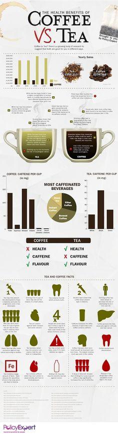 Coffee vs. Tea