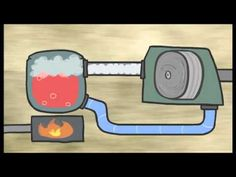 Energy 101: Electricity Generation - YouTube - How electricity is harnessed and travels to our homes (animated video)