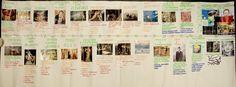 Image Art Movement Timeline, Art History Timeline, Art Studies, Photo Wall, Frame, Picture Frame, Photograph, Frames
