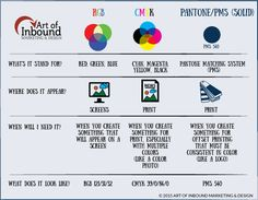 What Wikipedia Can't Tell You About RGB, CMYK & PMS Colors http://www.artofinbound.com/internet-marketing-blog/rgb-cmyk-pantone-color-difference