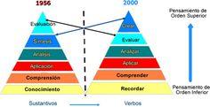 Taxonomías de Bloom: clasificación de funciones en el aprendizaje.
