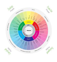 User Experience Design Wheels