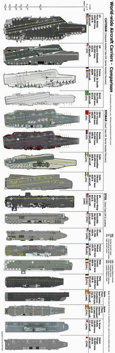 Сравнительные размеры  авианосцев