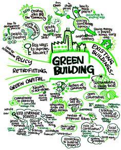 Loosetooth.com > Brandy Agerbeck's Graphic Facilitation Work > Green Building
