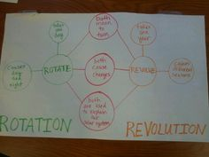 Teaching about rotation and revolution.