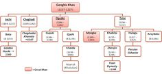 Genghis family tree diagram, highlighting the first three Great Khans: Genghis, Ogedei and Mongke. Family Tree Diagram, Kublai Khan, Genghis Khan, Zodiac Signs Virgo, Marco Polo, Descendants, History, Historia, Genealogy