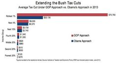 President Obama's tax cut plan vs. Bush Approach. Notice that the rich still get big tax cuts...just not obscenely massive deficit spiking ones.