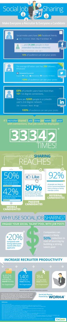 The Science of Social Job Sharing [INFOGRAPHIC] via @Matt Valk Chuah Undercover Recruiter