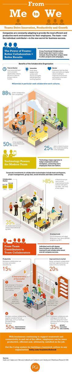 Pensare oggi di raggiungere da soli gli obiettivi che ci prefiggiamo non è la soluzione ottimale. E' per questo che il valore della Collaborazione supera quello della Competizione. Lo vediamo anche con questa infografica realizzata da Column Five e PGI che ci mostra come le aziende, e non solo, oggi cambiano il loro modo di lavorare. L'88% dei millennials preferiscono un luogo di lavoro collaborativo.