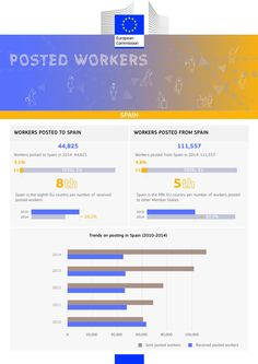 Posted Workers España 2015