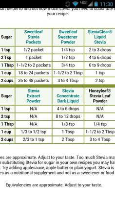 Nunaturals sugar to stevia conversion chart good to know for Atkins cuisine baking mix substitute